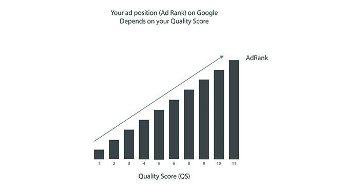 church google quality score