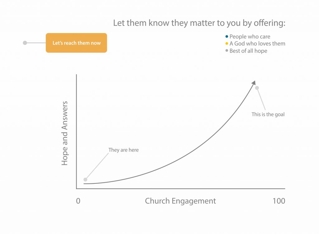 church ads
