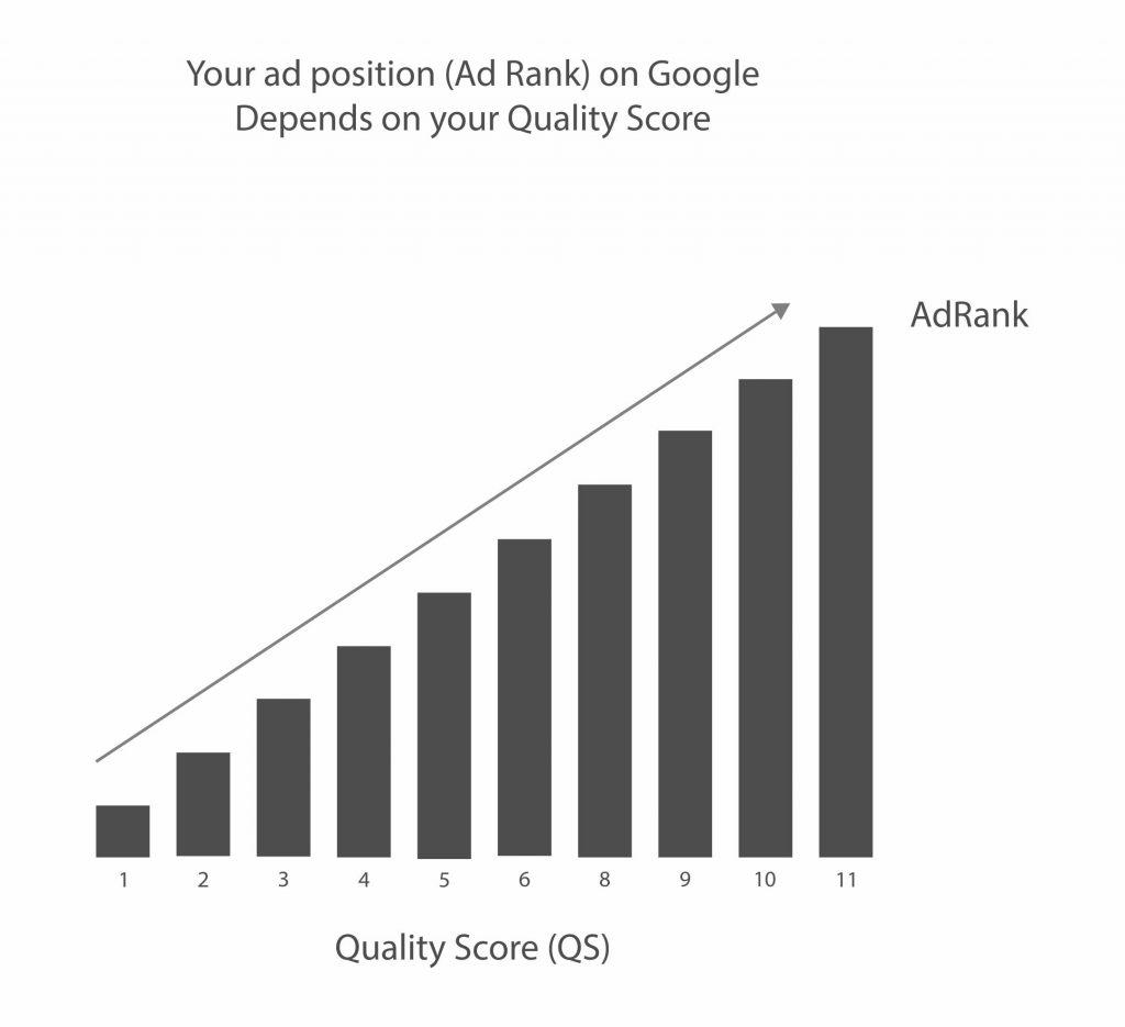 Church Google Quality Score Chart