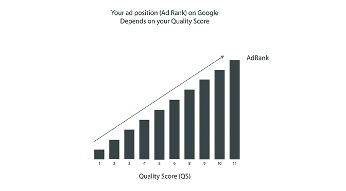 church google quality score