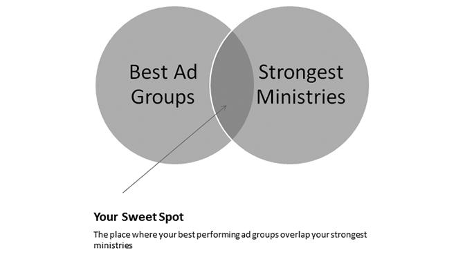 Church Google Quality Score | Missional Marketing
