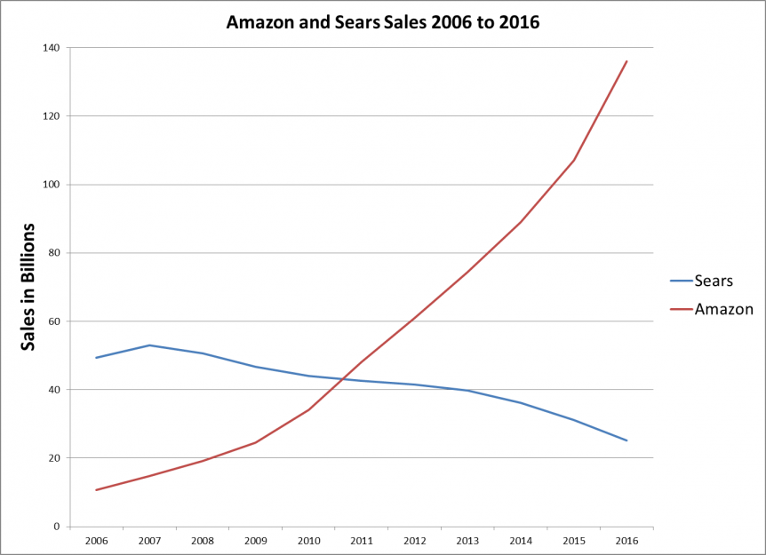 Church Growth Lesson Amazon Sears