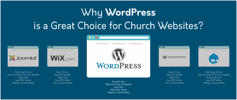 Why WordPress is a Great Choice for Church Websites