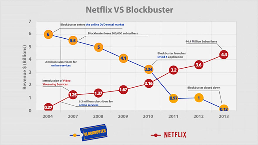 netflix v blockbuster Netflix and blockbuster are still the only major services that offer discs by mail  and online streaming how do they compare and what about.