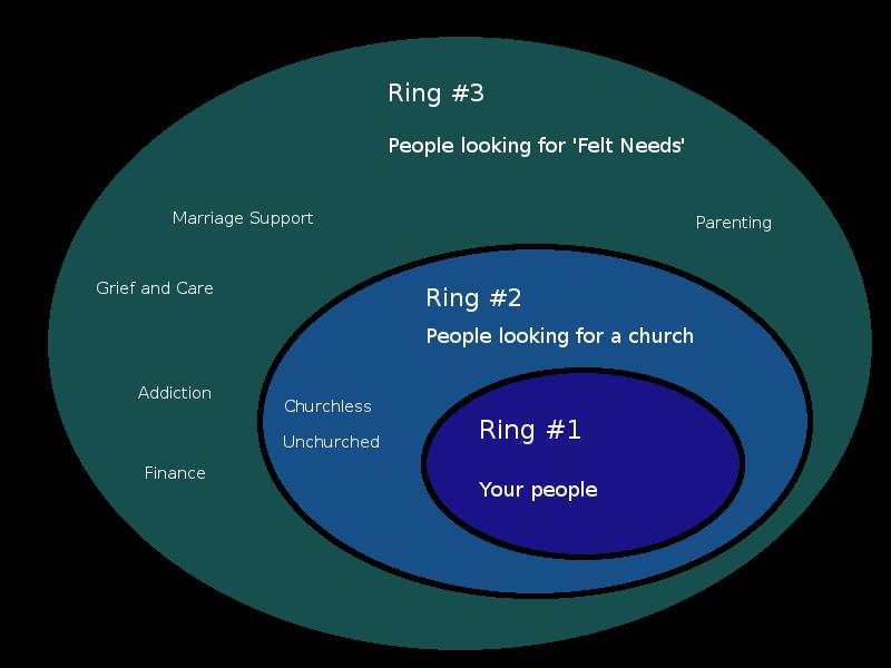 The Three Ring Model