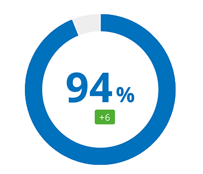 94% total score