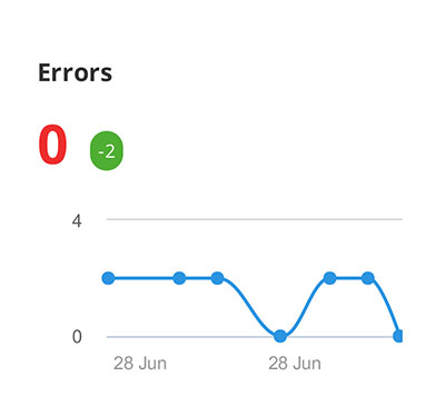 SEO no errors