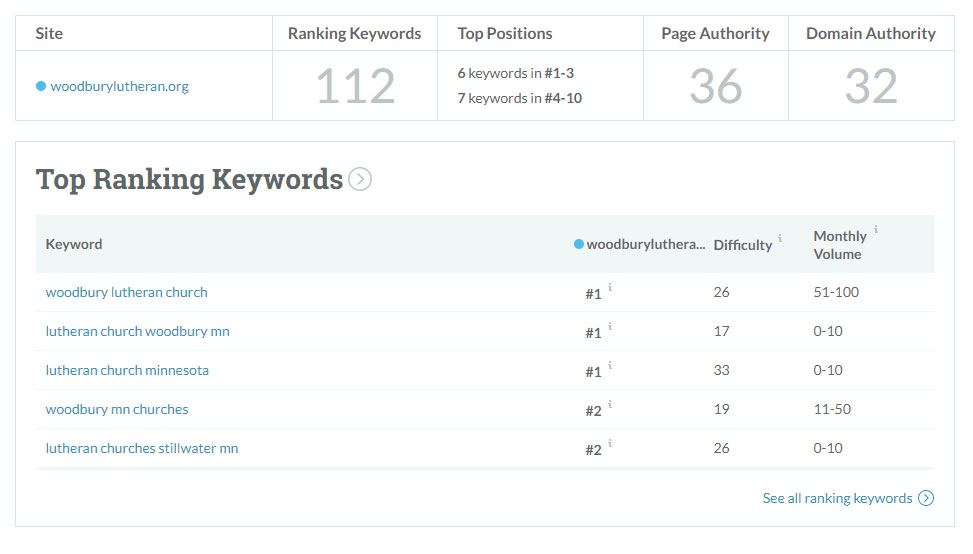 Top Ranking Keywords