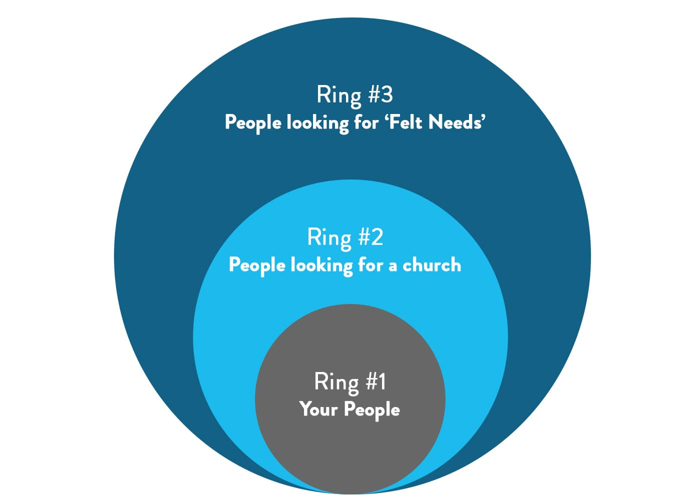The Three Ring Model of Online Church Outreach