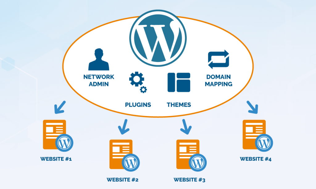 wordpress microsite network