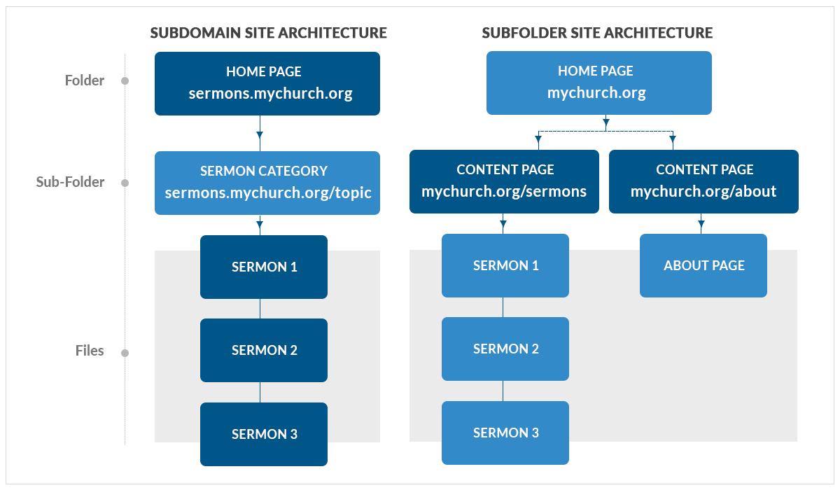 Subdomains vs Subdirectories for Church Websites