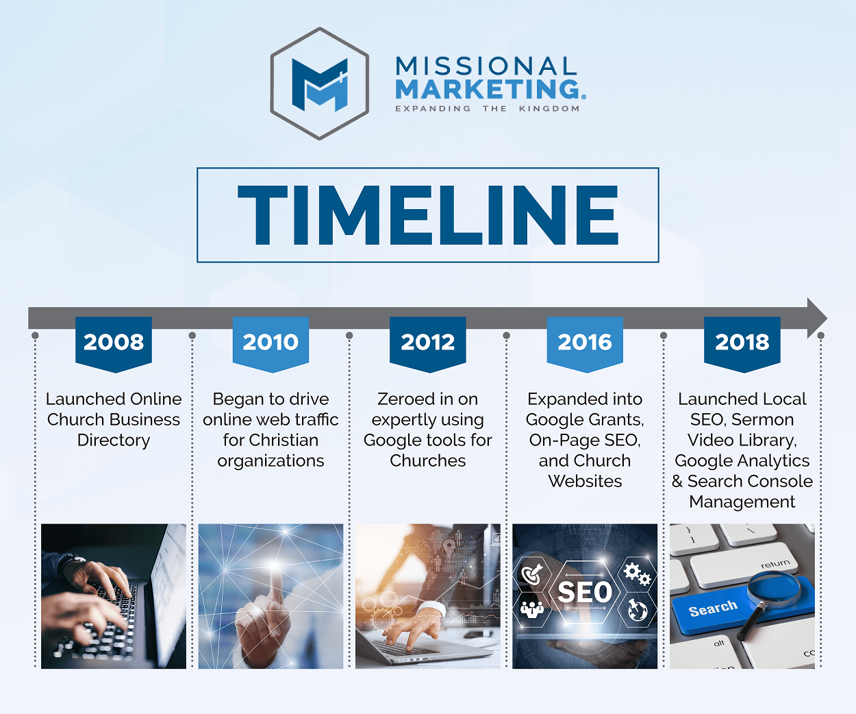 Missional Marketing History Timeline