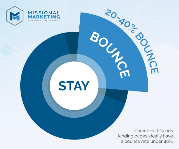 Bounce Rate Goal