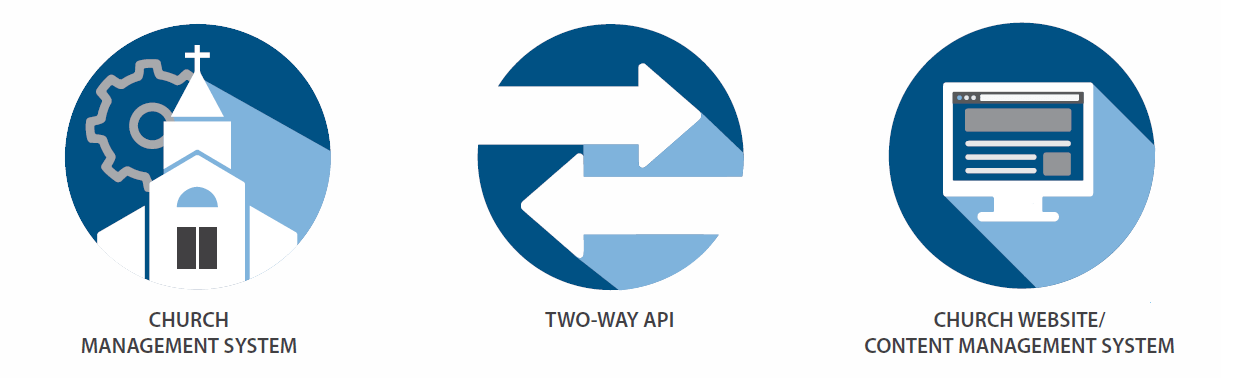 Two-way API between Church Management System and Church Website Content Management System