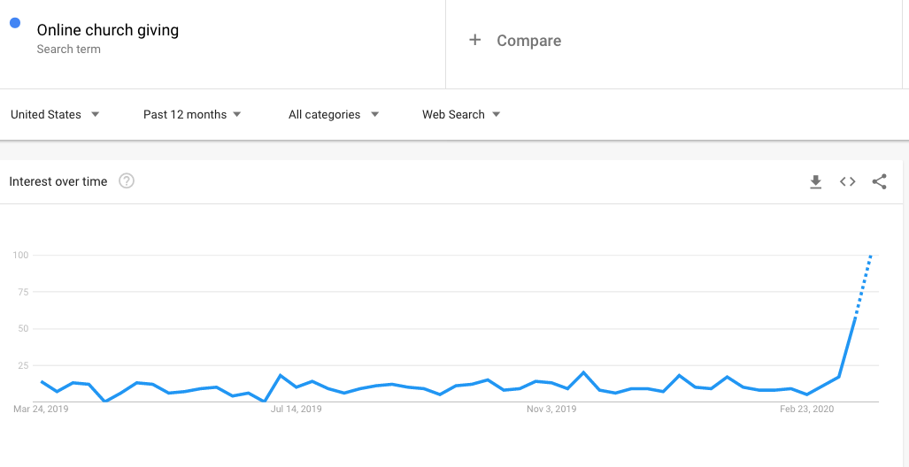 Google Trends Online Church Giving