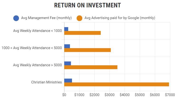 Google Grant Campaign ROI